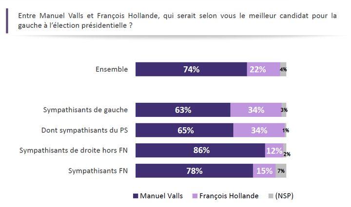 86% des sympathisants de droite (hors FN) souhaitent un duel à la primaire de la gauche entre François Hollande et Manuel Valls. (Sondage Odoxa pour franceinfo)
