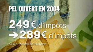 La taxation du PEL a provoqué la grogne d'une partie des élus de droite comme de gauche. ( FRANCE 2 / FRANCETV INFO)