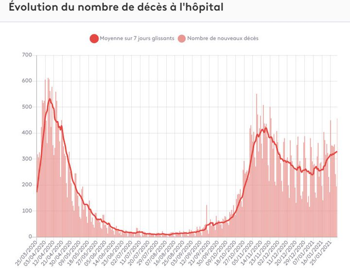 Evolution du nombre quotidien de décès à l'hôpital depuis mars 2020 en France. (FRANCEINFO)