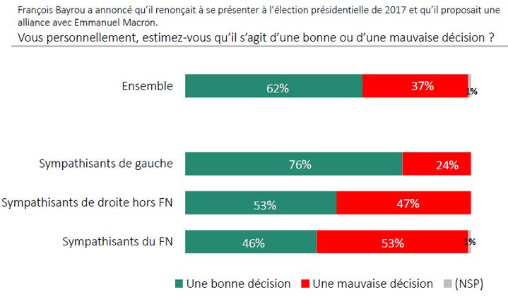 La décision de François Bayrou, pensez-vous qu'elle est bonne ? (ODOXA POUR FRANCEINFO)