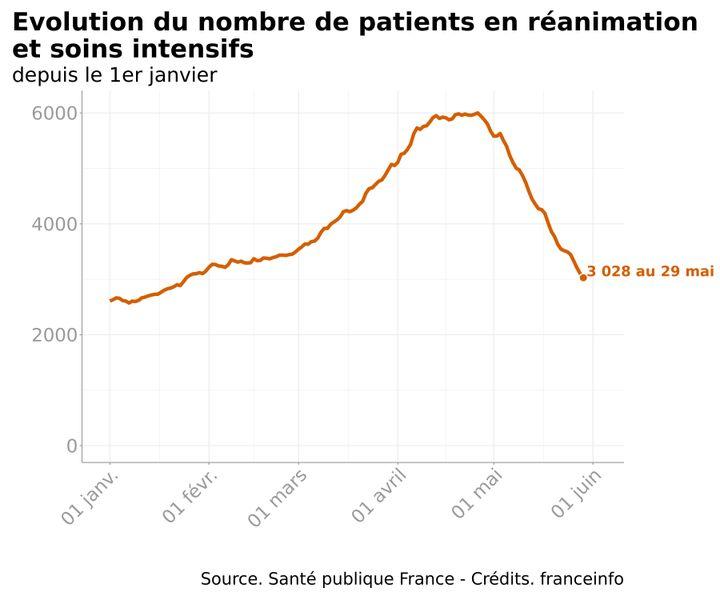 Infographie représentant l'évolution du nombre de patients atteints du Covid-19 en réanimation et soins intensifs depuis le 1er janvier 2021 en France. (FRANCEINFO)