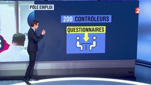 Chômage : vers un renforcement des opérations de contrôles