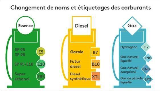 Signalétiques des carburants le 12 octobre prochain. (FRANCEINFO / STEPHANIE BERLU)