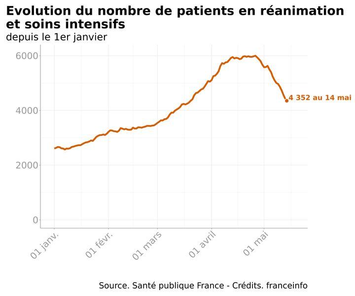 Infographie représentant le nombre de patients en réanimation et soins intensifs en France, depuis le 1er janvier 2021. (FRANCEINFO)
