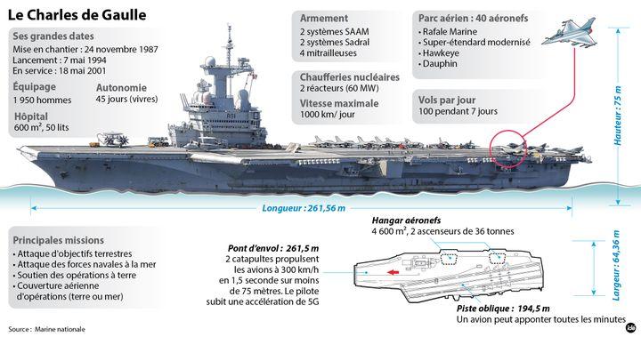 (Fiche technique du porte-avions Charles-de-Gaulle.© Marine nationale)