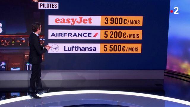 Air France : les pilotes sont-ils moins bien payés que chez les autres compagnies ?
