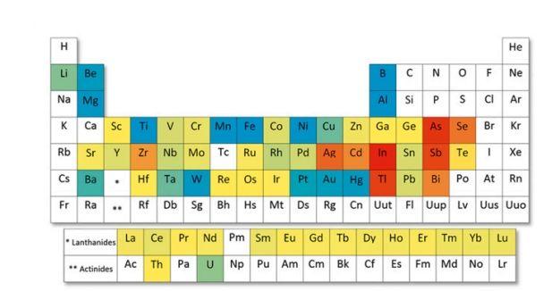 """Tableau périodique des éléments dont l'approvisionnement risque d'être difficile (de bleu : faible risque à rouge : haut risque), publié le 23 mars 2015, dans l'étude """"Criticality of Metals and Metalloids"""". (YALE UNIVERSITY)"""