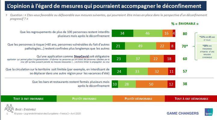 Capture d'écran d'un sondage sur l'après-déconfinement en France, rendu public le 16 avril 2020. (IPSOS/SOPRA STERIA)