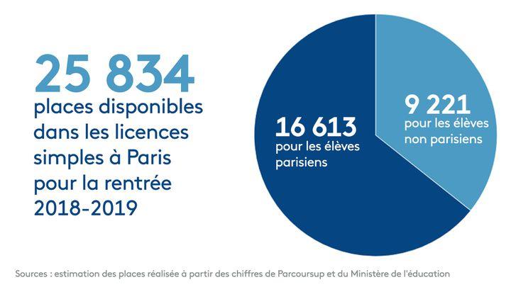Selon nos calculs, un tiers des places en licence simple disponibles dans Paris intra-muros sont accessibles aux élèves non-parisiens. (FRANCEINFO)