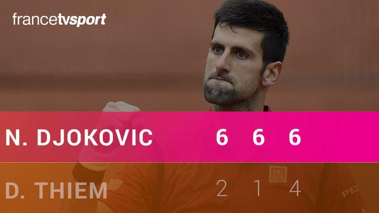 Le Top 3 de Novak Djokovic - Dominic Thiem