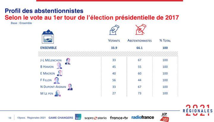 Le profil des abstentionnistes selon le vote au 1er tour de l'élection présidentielle de 2017. (IPSOS/SOPRA STERIA)