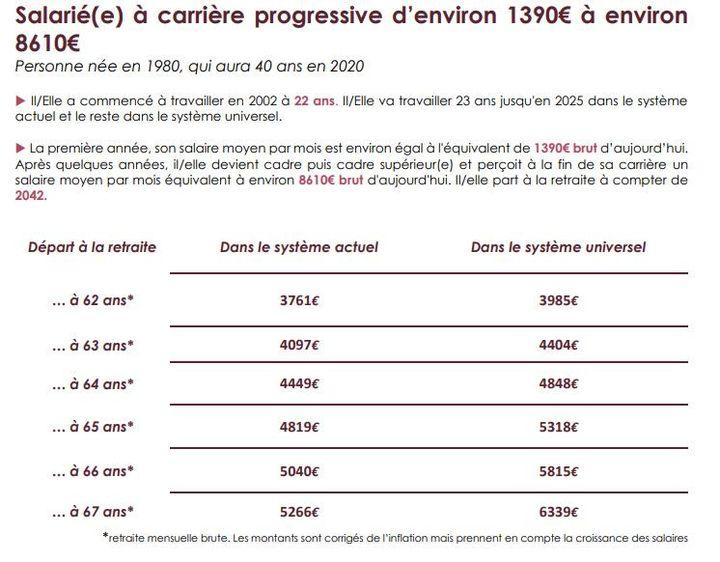 Comparaison du montant de la retraite d'un salarié au salaire passé de 1390 euros à 8610 euros dans l'actuel système de retraite et le futur système à points. (INFO RETRAITE)