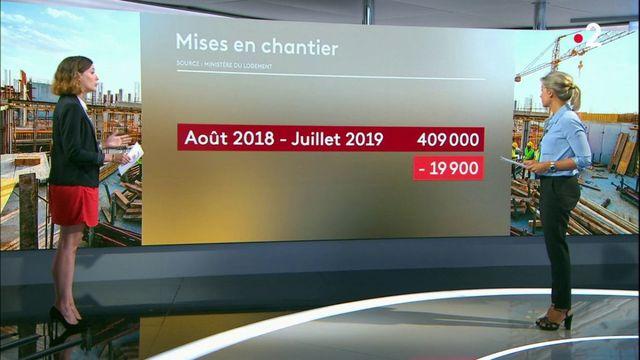 Forte baisse des constructions en France en 2019