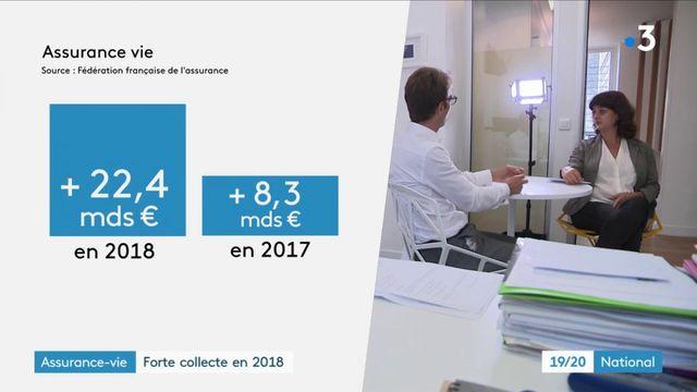 Épargne : les Français plébiscitent l'assurance-vie