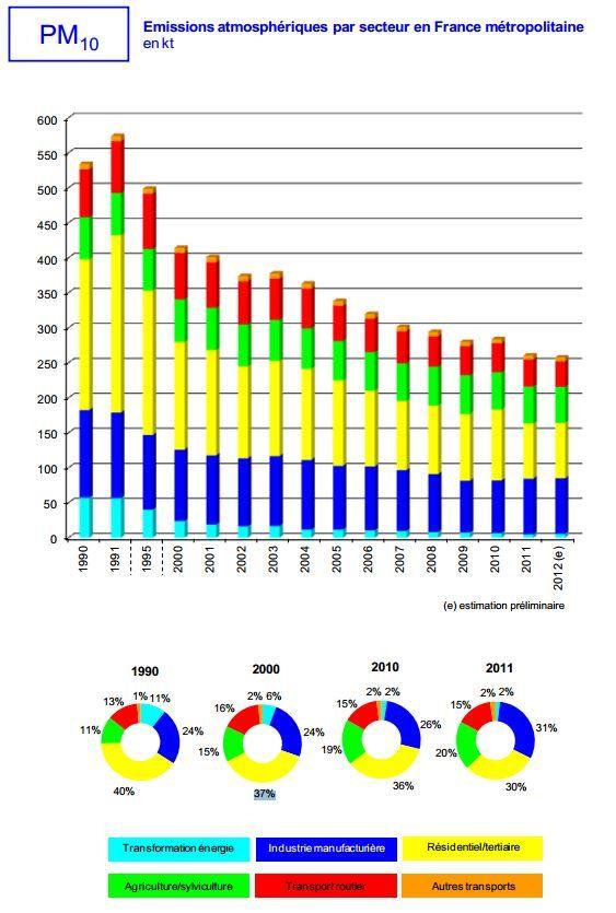 Les émissions de particules fines PM10 ont grandement diminué depuis 1990, selon les chiffres publiés par le Citepa, en avril 2013. (CITEPA / DR)