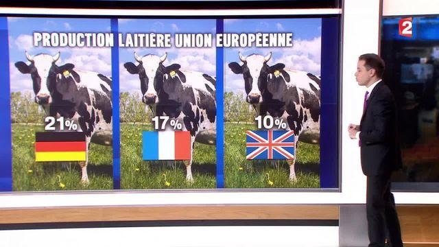 Les agriculteurs français souffrent de la concurrence au sein de l'UE