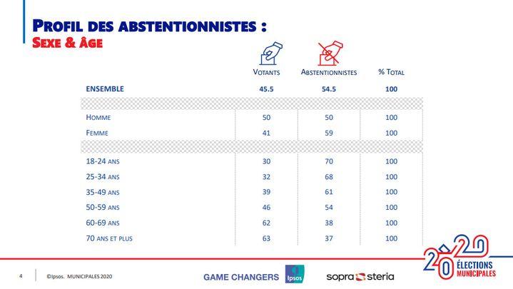 Profil des abstentionnistes selon le sexe et l'âge. (IPSOS/SOPRA STERIA)