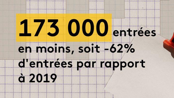 Le Select, à Granville, n'a reçu que 34 000 spectateurs en 2020, contre près de 108 000 en 2019. Aux Carmes, à Orléans, les entrées ont chuté de 171 000 à 72 000. (JESSICA KOMGUEN / FRANCEINFO)