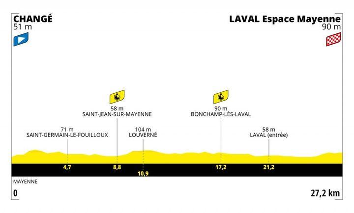 Le profil de la 5e étape du Tour de France 2021, un contre-la-montre entre Changé et Laval. (ASO)