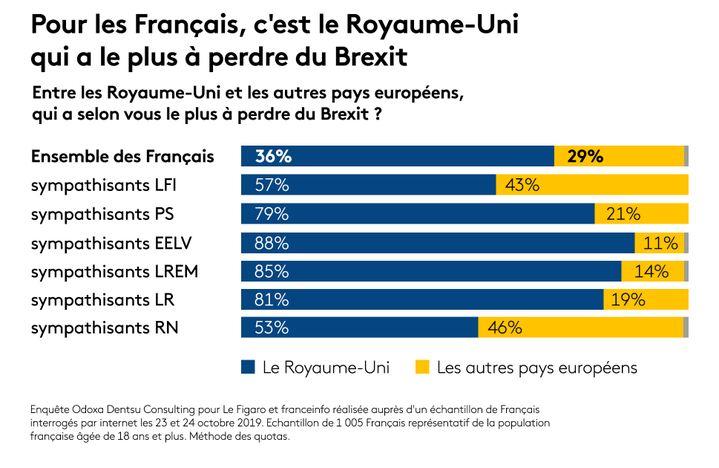 Sondage Odoxa Dentsu Consulting pour franceinfo et Le Figaro. (FRANCEINFO / RADIO FRANCE)