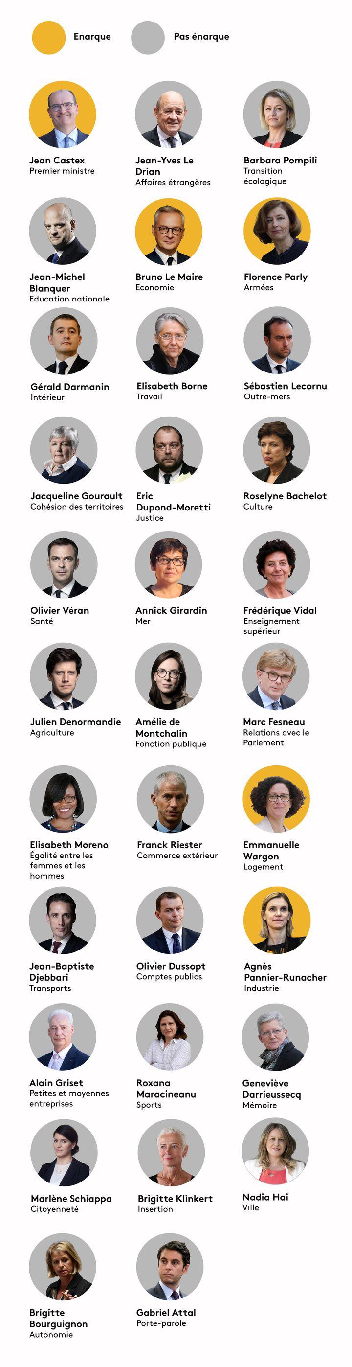 Quels ministres sont passés par l'ENA ? (BAPTISTE BOYER - JESSICA KOMGUEN - PIERRE-ALBERT JOSSERAND / FRANCEINFO)