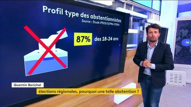 Elections régionales : qui sont les abstentionnistes ?