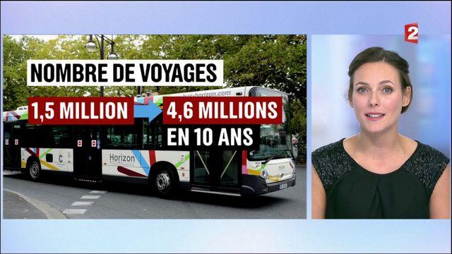 Transports : quand les collectivités proposent la gratuité de certains services