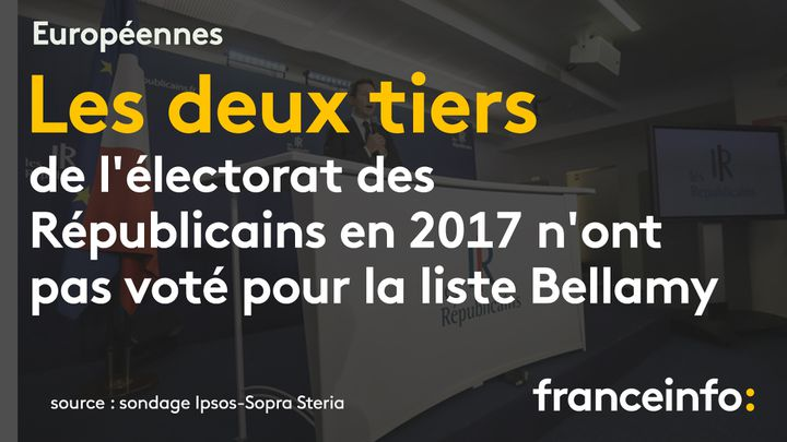 Européennes : les deux tiers de l'électorat des Républicains en 2017 n'ont pas voté pour la liste menée par F.-X. Bellamy (sondage Ipsos-Sopra Steria). (FRANCEINFO / RADIOFRANCE)