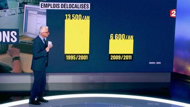 Emploi : les délocalisations d'entreprises françaises augmentent-elles ?