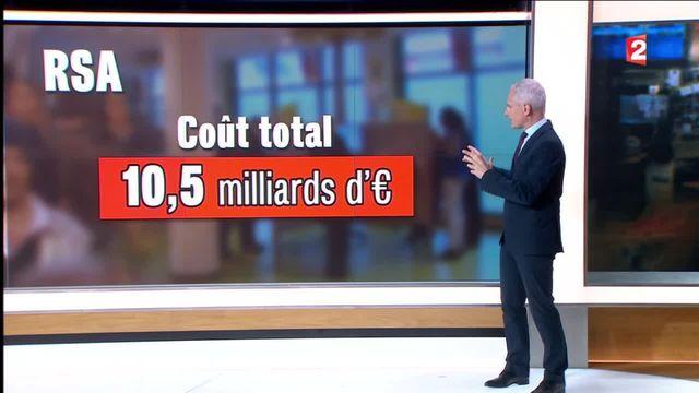 RSA : qui le touche en France et sous quelles conditions ?