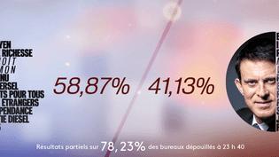 INFOGRAPHIE. Primaire de la gauche : Benoît Hamon l'emporte avec 58,87% des voix au second tour face à Manuel Valls, selon des résultats partiels (NICOLAS ENAULT)
