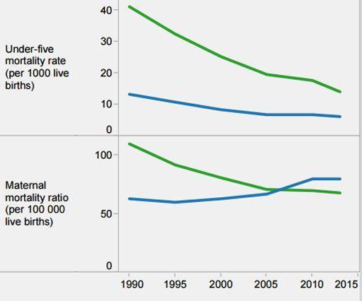 Chiffres de l'OMS sur la santé à Cuba, en comparaison avec les résultats de la région. La première courbe montre les résultats de Cuba (en bleu) sur la mortalité infantile. La seconde montre la mortalité maternelle. Cette seconde courbe montre une dégradation des résultats après les années 1995. (OMS)