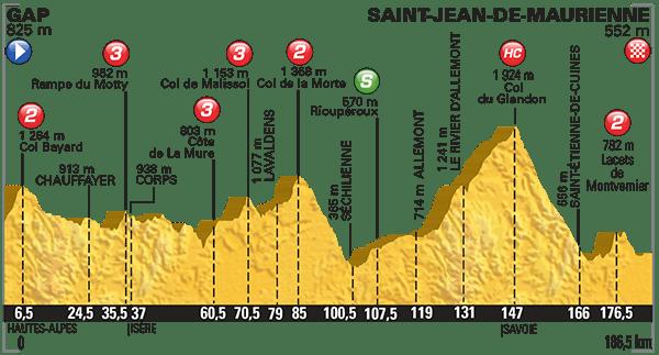 Le parcours de la 18e étape.