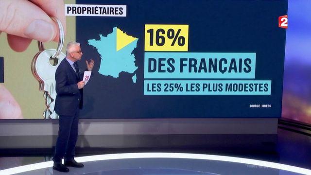 Accès à la propriété : 58% des Français sont propriétaires
