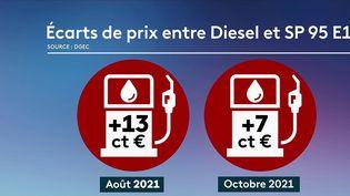 Pour la première fois en Europe, les immatriculations de véhicules hybrides sont plus importantes que celles des diesels. Les priorités des automobilistes changent petit à petit. (CAPTURE ECRAN FRANCE 2)