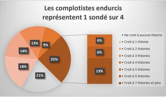 Une étude de la Fondation Jean Jaurès et de Conspiracy Watch mesure la crédibilité accordée aux théories du complot par les Français. (Conspiracy Watch)
