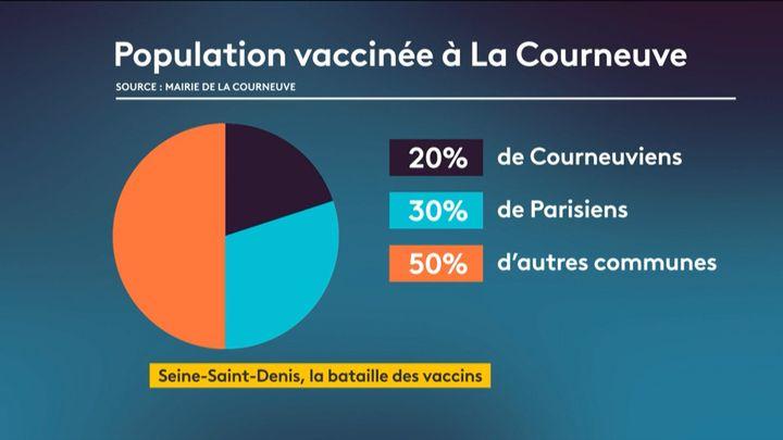 Il y a davantage de Parisiens que d'habitants de La Courneuve (Seine-Saint-Denis) au centre de vaccinationde la commune (Seine-Saint-Denis),selon les chiffres de la mairie. La mairie estime que cette tendance est accentuée par les plateformes de type Doctolib. (FRANCE 2)