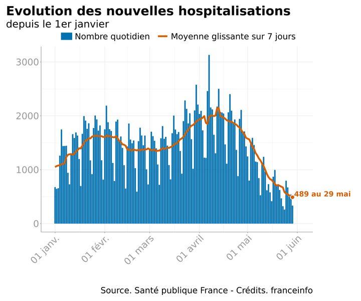 Infographie représentant l'évolution des nouvelles hospitalisations pour des infections au Covid-19 depuis le 1er janvier 2021 en France. (FRANCEINFO)