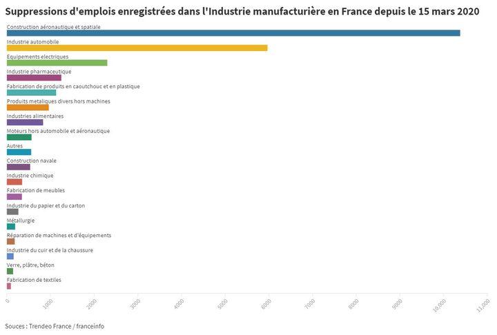 Les suppressions d'emplois enregistrées dans l'industrie manufacturière en France depuis le 15 mars 2020. (THOMAS DESTELLE / FRANCEINFO)