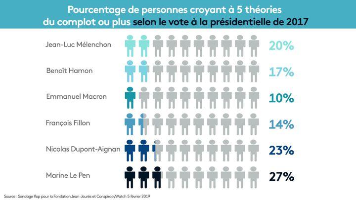 La proportion de personnes sensibles aux théories du complot dépend entre autres du vote à la dernière présentielle. (NOEMIE BONNIN / RADIO FRANCE)