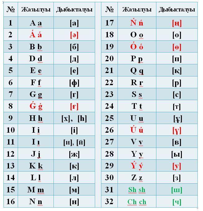 La deuxième mouture du nouvel alphabet kazakh (colonnes de gauche) et l'ancien alphabet en cyrillique (colonnes de droite). (AKIPRESS)