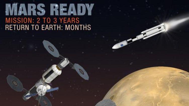 (Parmi les programmes critiqués, l'exploration de Mars © NASA)