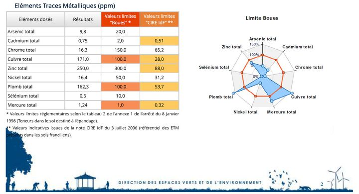 Les résultats d'analyse d'un échantillon de terre prélevé dans le sol du parc floral de Paris en mars 2018. (DR)