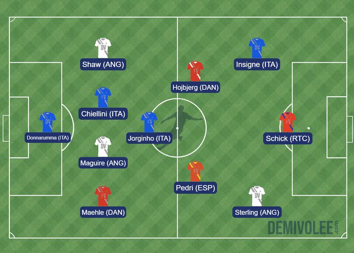 Notre équipe-type de l'Euro 2021. (DR)
