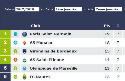 Depuis, Bordeaux a inscrit 5 points et Saint-Etienne 6, le tout en 12 journées.