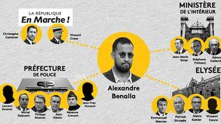 Alexandre Benalla est au centre d'une affaire ubuesque qui implique la classe politique jusqu'au plus haut sommet de l'Etat et des hauts gradés au sein des forces de l'ordre. (FRANCEINFO)