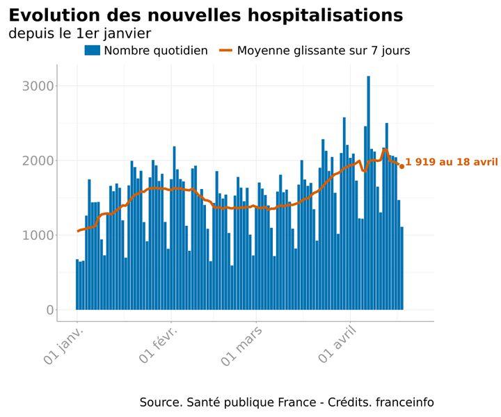 L'évolution des nouvelles hospitalisations, au 18 avril 2021. (FRANCEINFO)