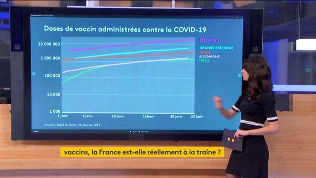 Vaccin : Où en est la France ?