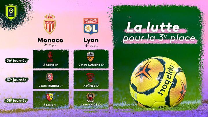 Le sprint final entre Monaco et Lyon pour conclure cette saison 2020-2021. (FLORIAN PARISOT / FRANCEINFO SPORT)