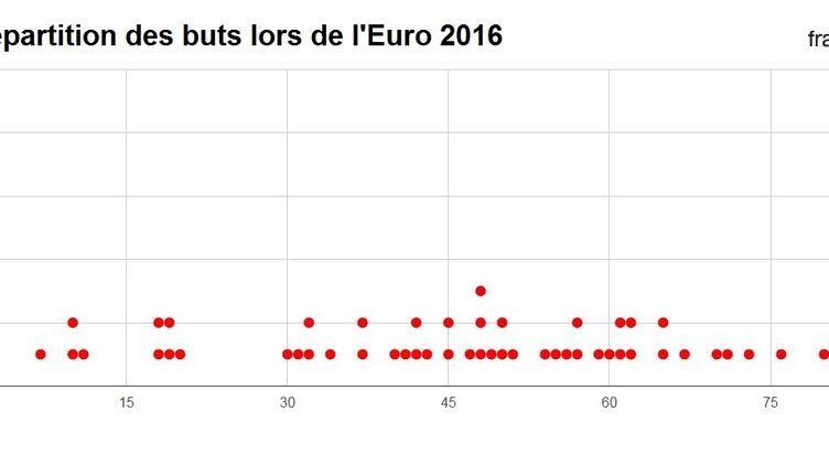 Répartition des buts lors de l'Euro 2016, minute par minute. (FRANCETV INFO)